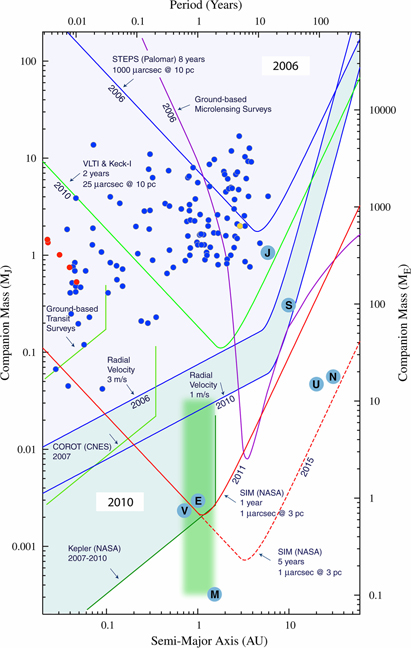 Theoretical Detection Limits of Discovering Exoplanets