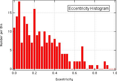 Eccentricity Histogram of Known Exoplanets