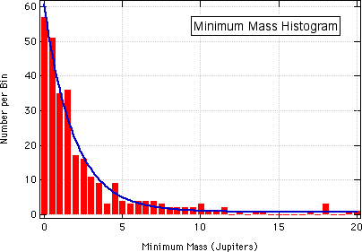 Mass Histogram of Known Exoplanets