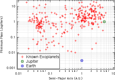 Mass vs. Semi-Major Axis of Known Exoplanets