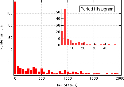 Period Histogram of Known Exoplanets