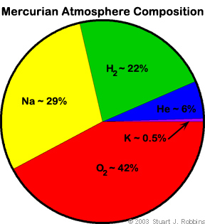 mercury atmospheric composition