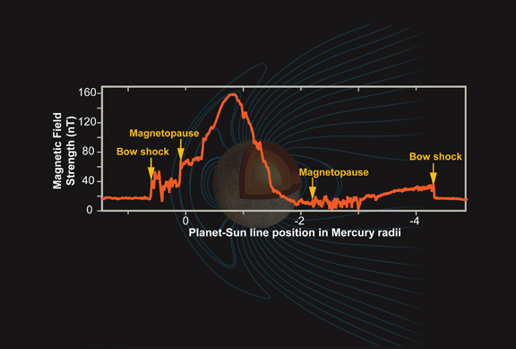 Mercury's Magnetic Field Structure