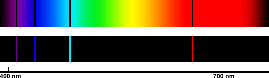 Hydrogen Emission and Absorption Spectrum Example